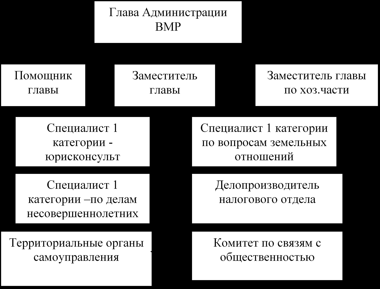 Рисунок 1 – Оптимизированная структура управления Администрации Вытегорского района.