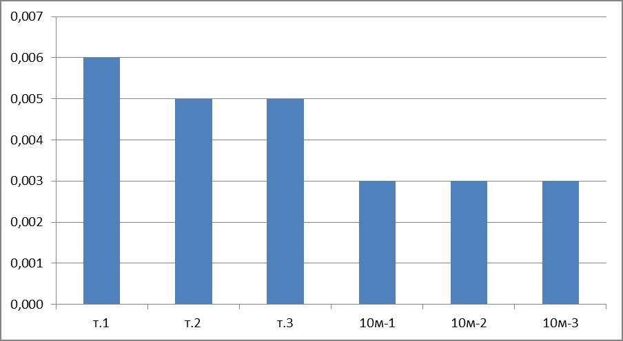 Рис. 3. Масса пыли на листьях вяза мелколиственного, вблизи жилого сектора, мг/см2