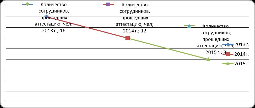 Рисунок 2 – Динамика количества аттестованных сотрудников МАУ ДО «Художественная школа им. В. Н. Корбакова» за период 2013-2015 гг.