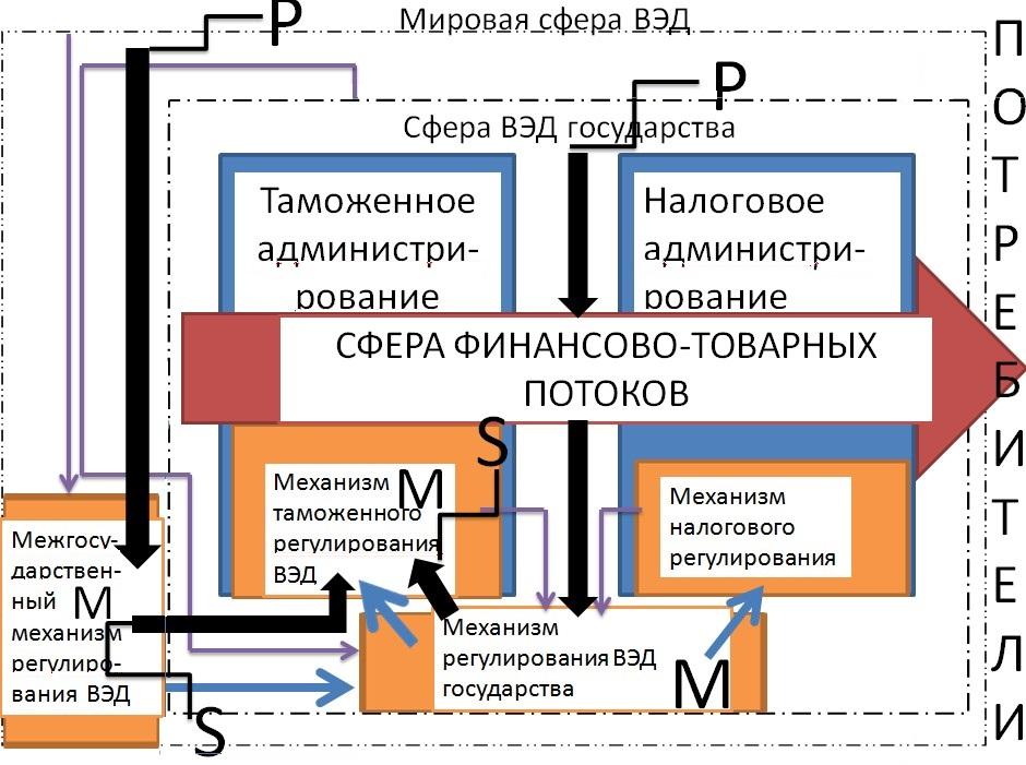 Рис.1. Схема управления сквозным процессом таможенного и налогового администрирования