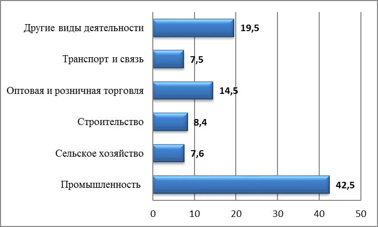 Рисунок 1 — Структура производства ВРП по видам экономической деятельности в 2016 году (оценка), %
